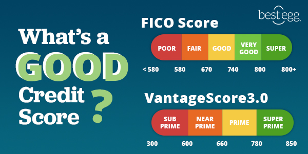 this graphic describes the ranges that FICO and VantageScore use to define what is a good credit score.