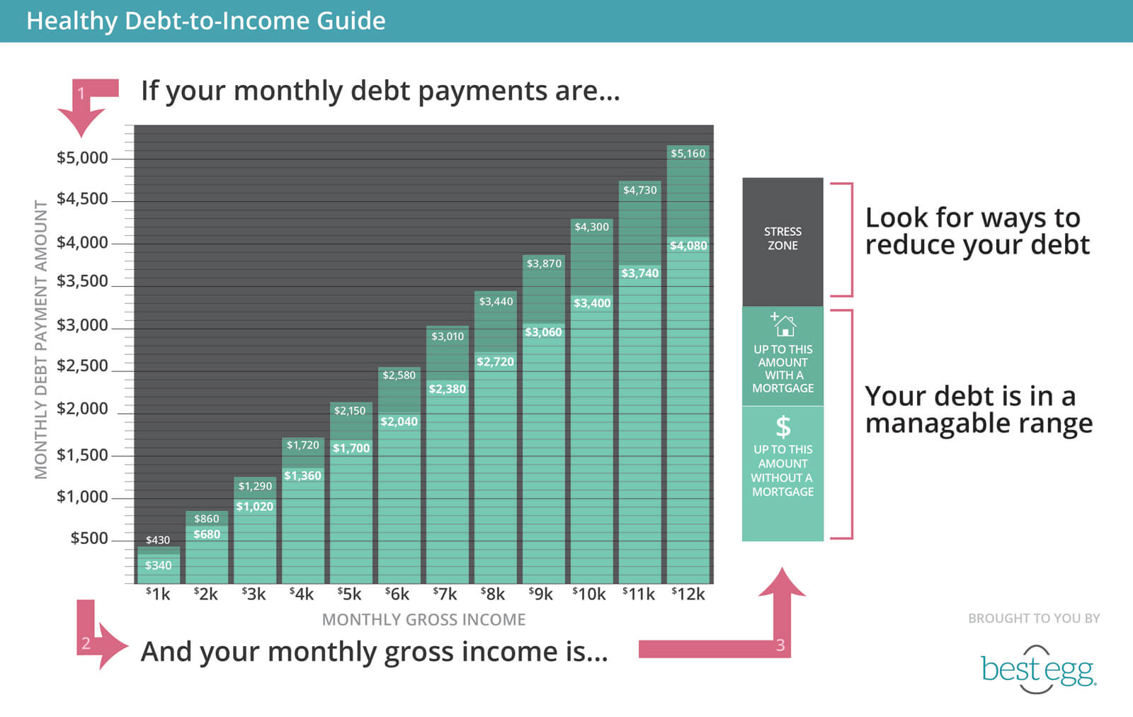 Healthy Debt-to-Income Chart
