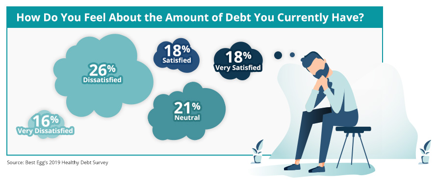 how consumers feel about the amount of debt they have